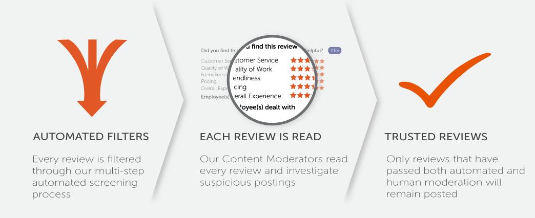 car dealer reviews  dealership ratings  cars for sale